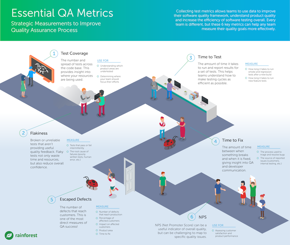 Essential QA metrics for product quality infographic