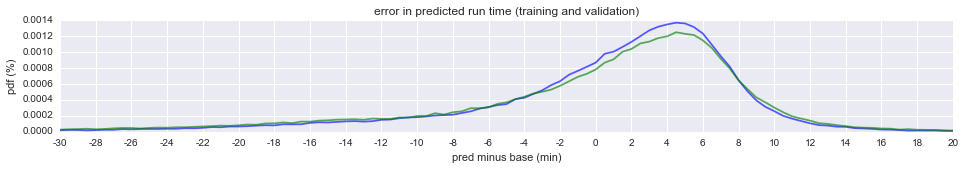 validation of run time