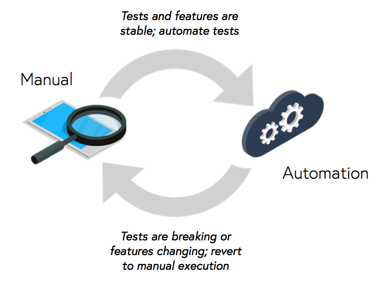 Leveraging Crowdsourced Testing to Support Testing Automation