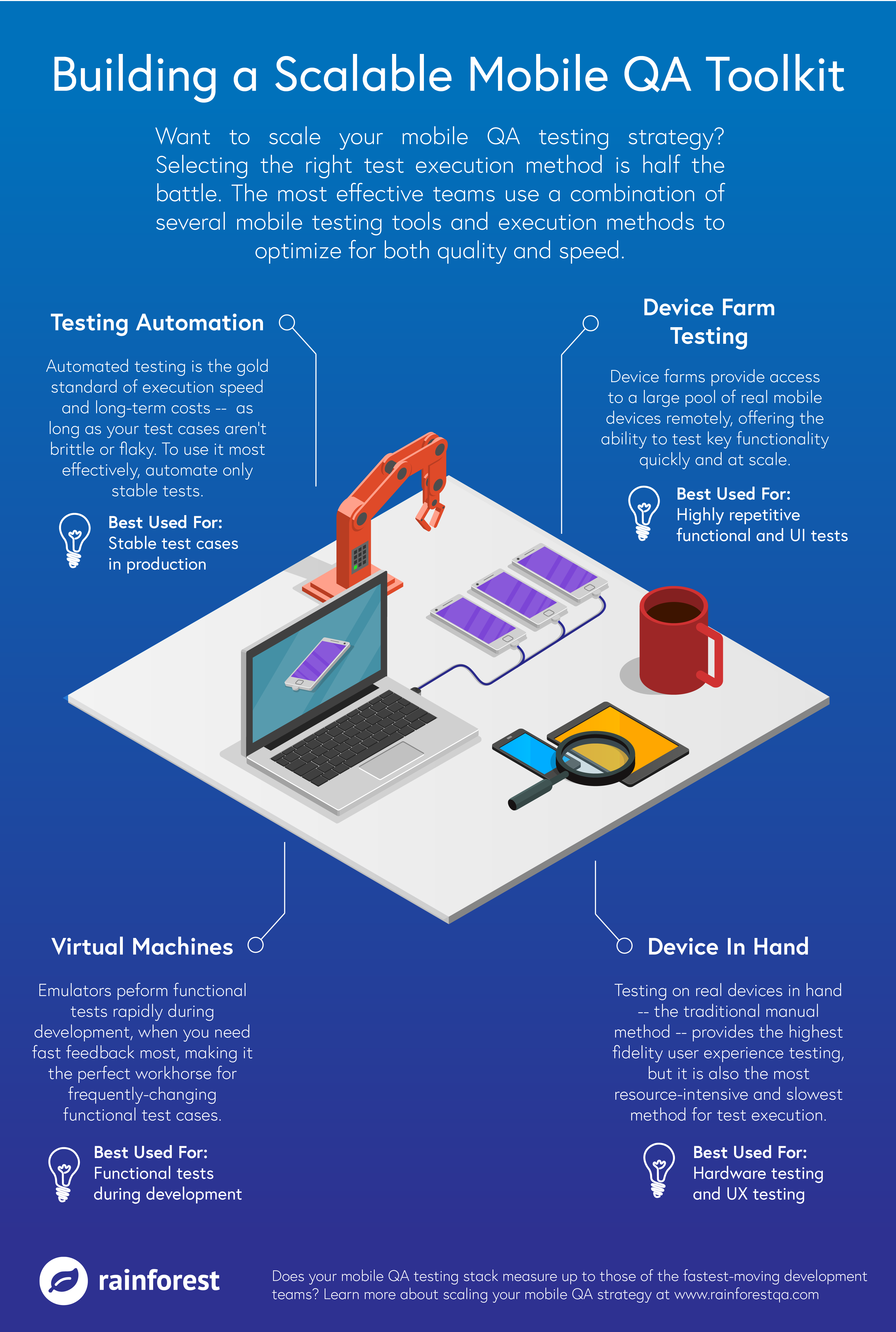Building a Scalable Mobile QA Toolkit Infographic