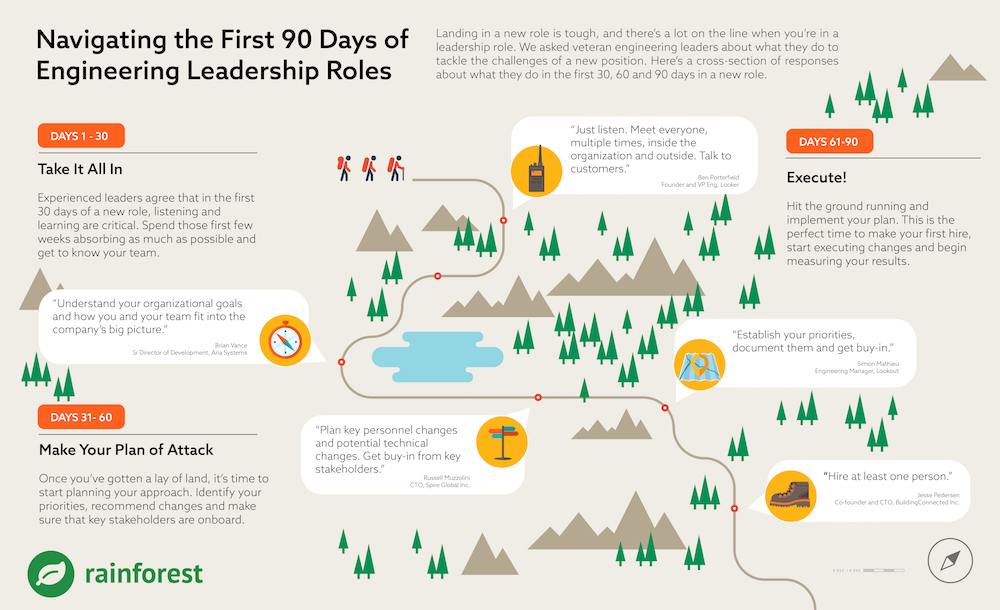 How to navigate the first 90 Days in a new engineering leadership role