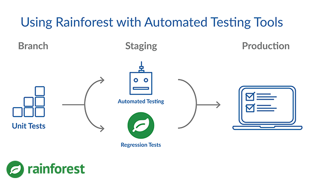 testing automation with Rainforest