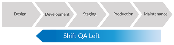 shift left for continuous testing
