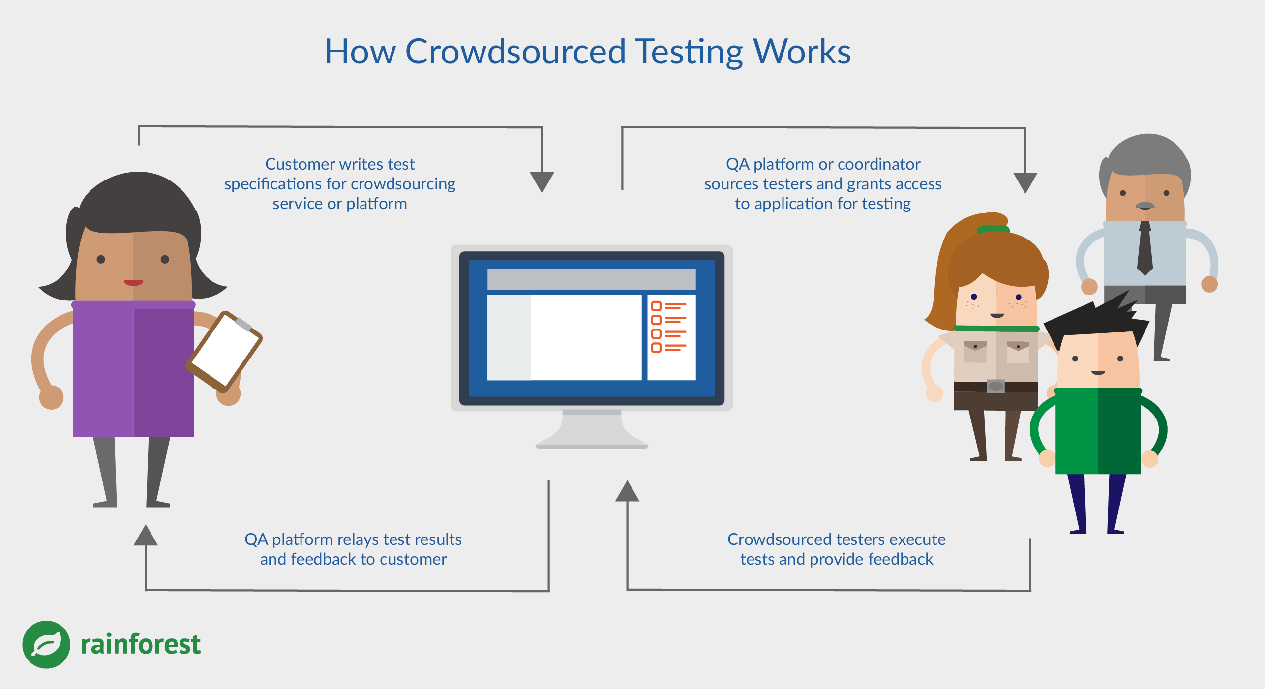 what-is-crowdsourced-testing