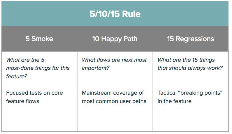 5-10-15 Rule