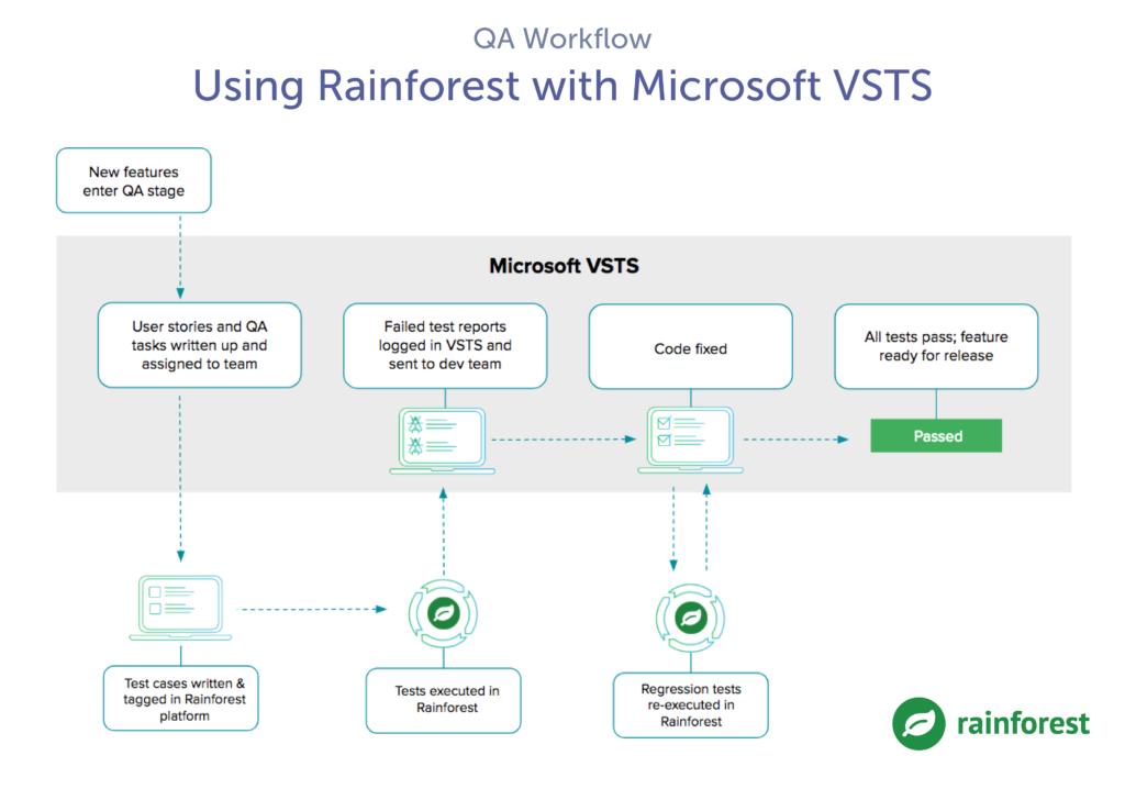 rainforest qa microsoft vsts workflow
