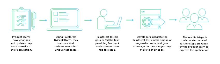 Rainforest Test-Driven Development Workflow