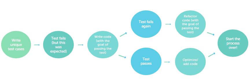 Test-Driven Development Workflow