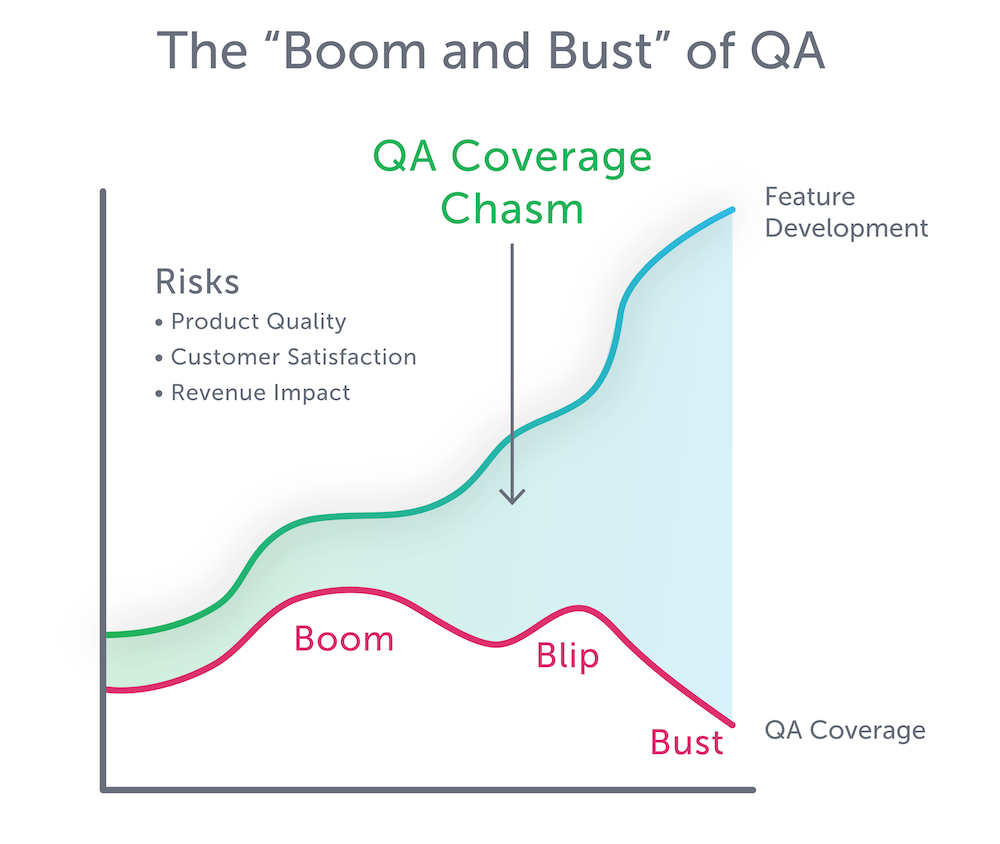 boom and bust of qa