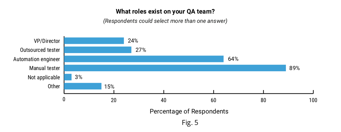 QA team roles